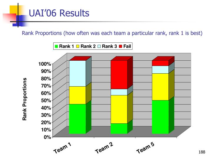 UAI'06 Results