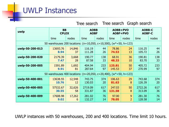 UWLP Instances