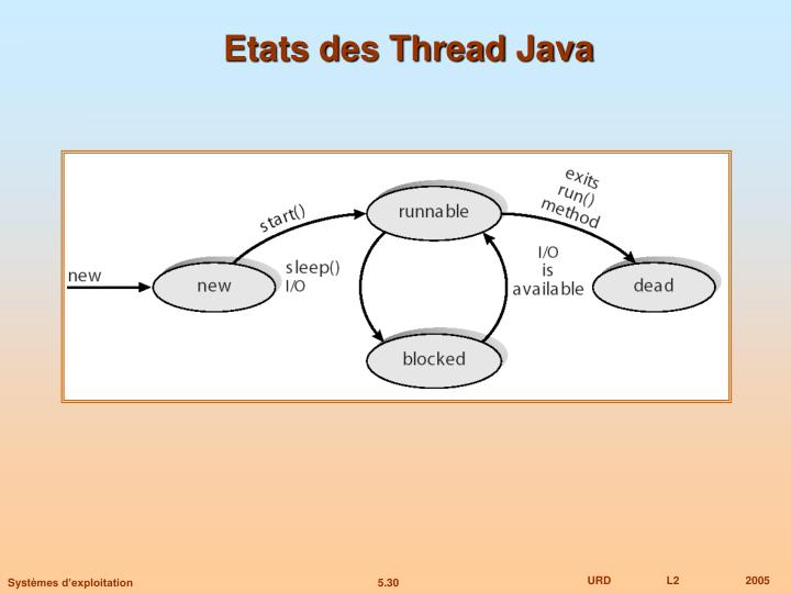 Etats des Thread Java
