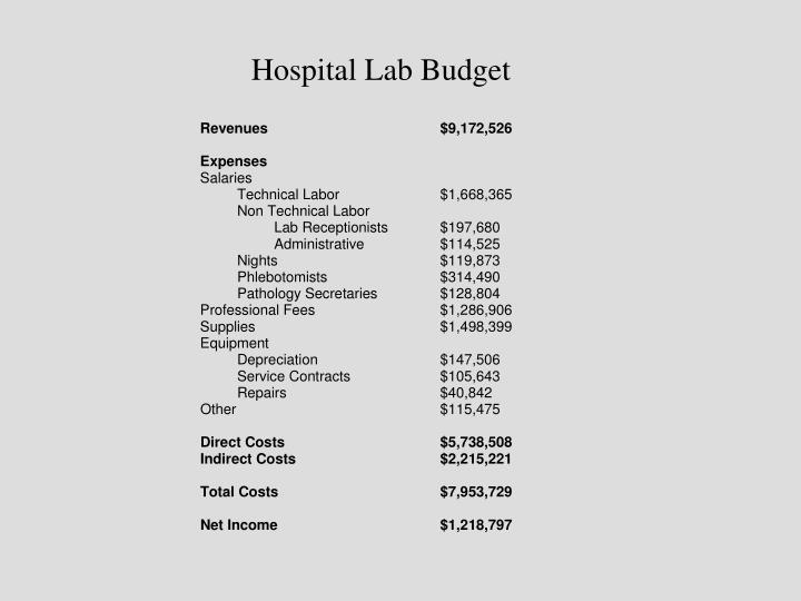 Hospital Lab Budget