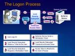 the logon process
