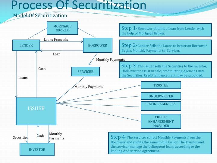 Process Of Securitization