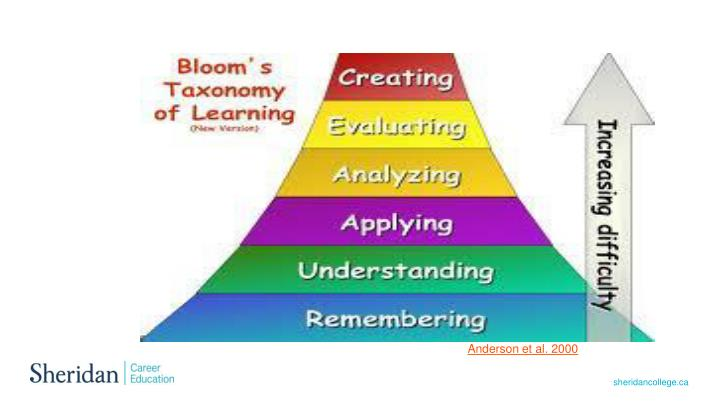 Categories in the cognitive domain of the revised Bloom's taxonomy (