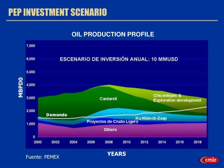 OIL PRODUCTION PROFILE