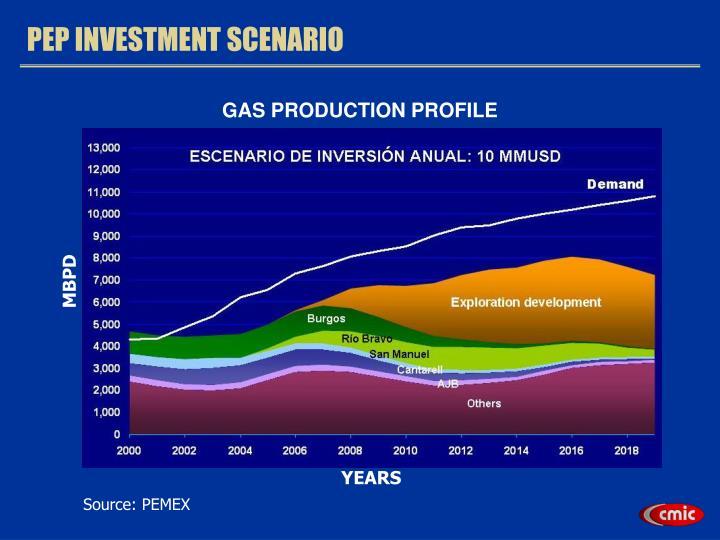 GAS PRODUCTION PROFILE