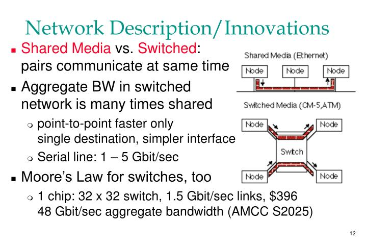 Network Description/Innovations