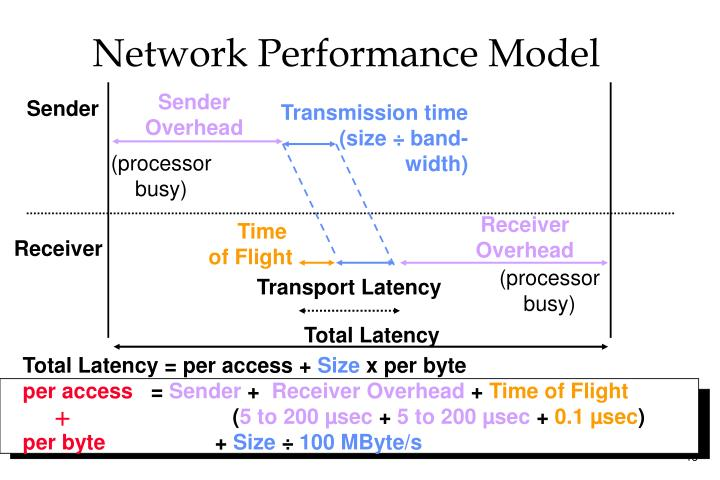 Network Performance Model