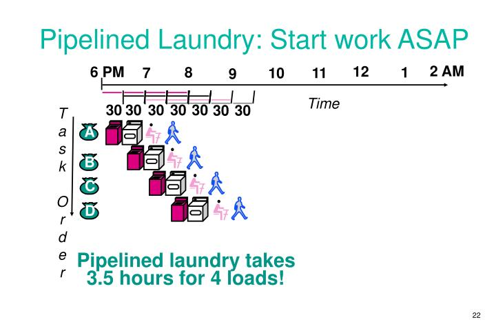 Pipelined Laundry: Start work ASAP