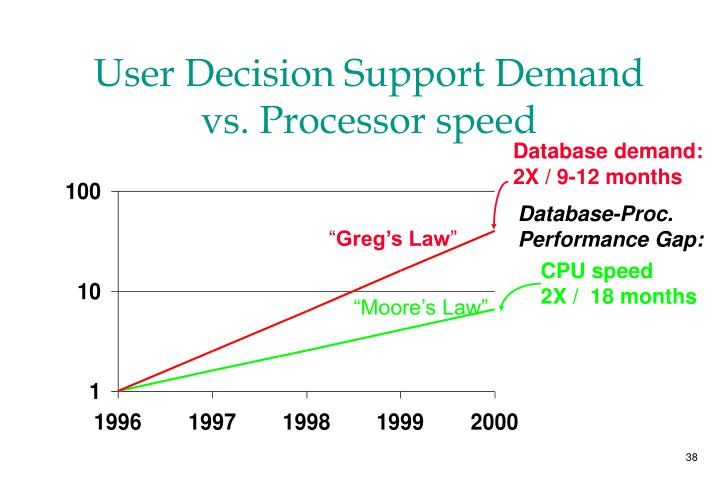 User Decision Support Demand