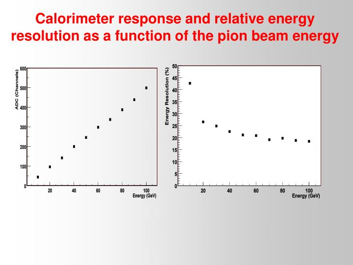 Calorimeter response and relative energy resolution as a function of the pion beam energy