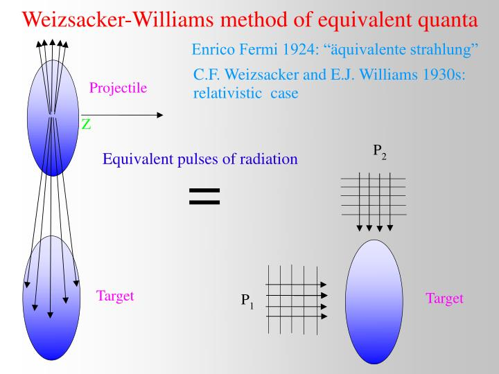 Weizsacker-Williams method of equivalent quanta