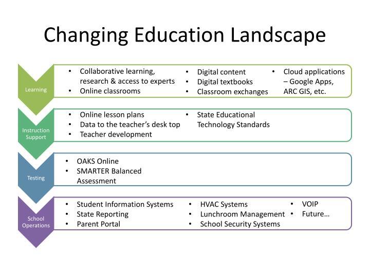 Changing Education Landscape