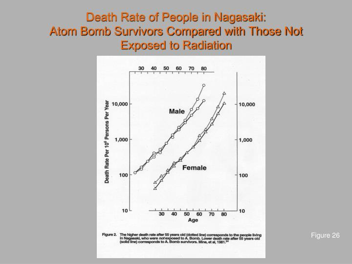 Death Rate of People in Nagasaki: