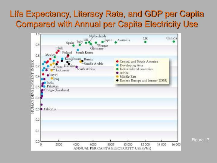 Life Expectancy, Literacy Rate, and GDP per Capita