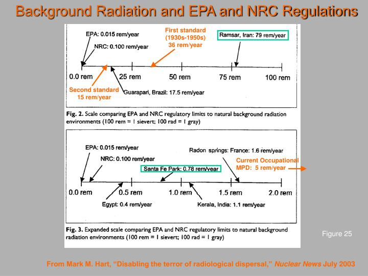 Background Radiation and EPA and NRC Regulations