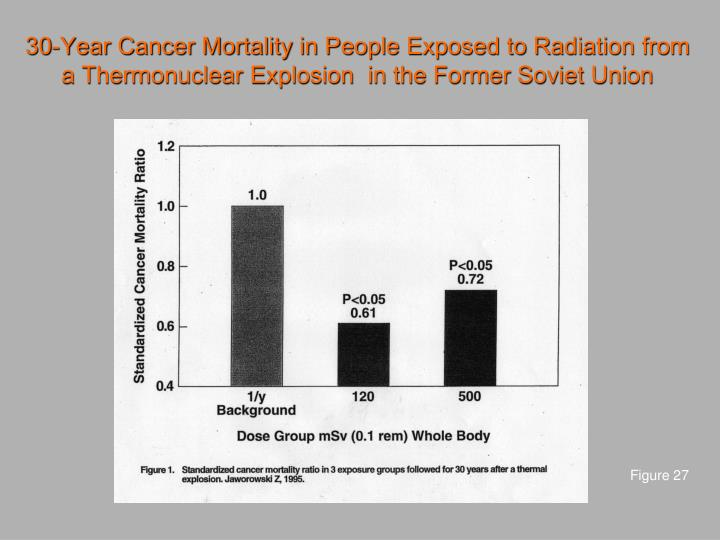 30-Year Cancer Mortality in People Exposed to Radiation from a Thermonuclear Explosion  in the Former Soviet Union