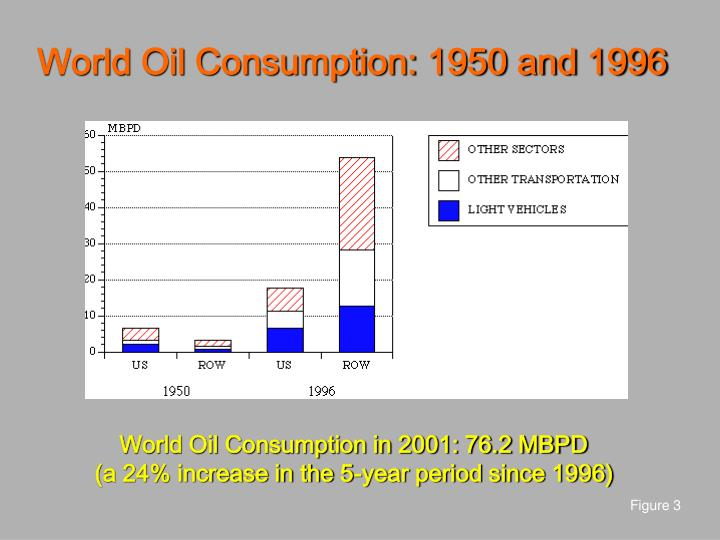 World Oil Consumption: 1950 and 1996