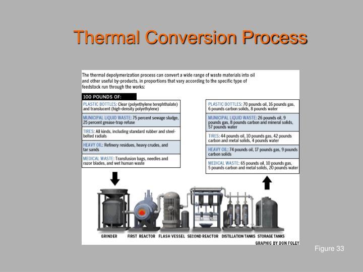 Thermal Conversion Process