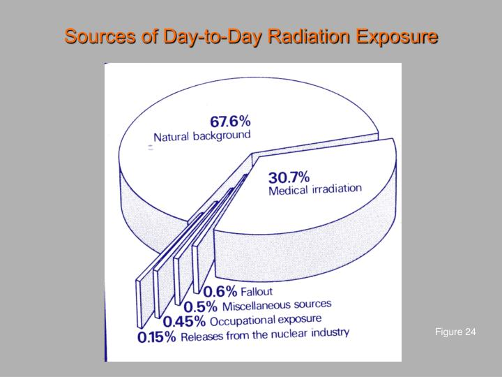 Sources of Day-to-Day Radiation Exposure