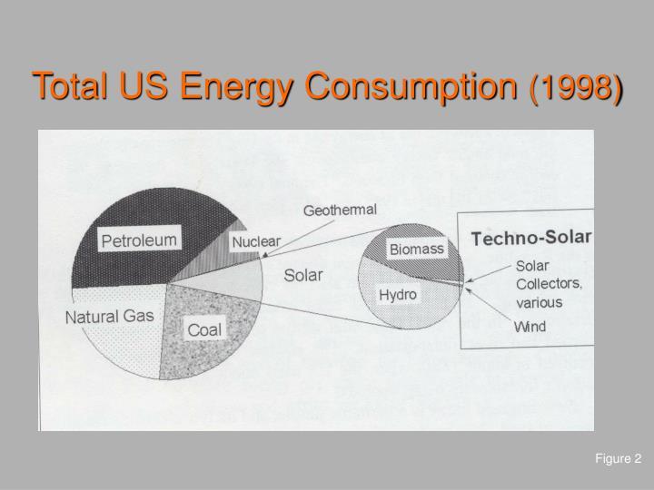 Total us energy consumption 1998