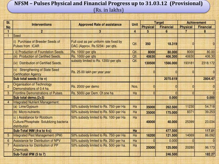NFSM – Pulses Physical and Financial Progress up to 31.03.12  (Provisional)