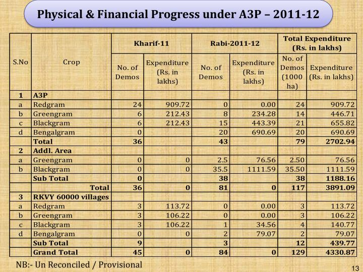 Physical & Financial Progress under A3P – 2011-12