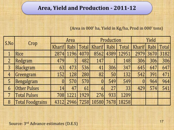 Area, Yield and Production - 2011-12