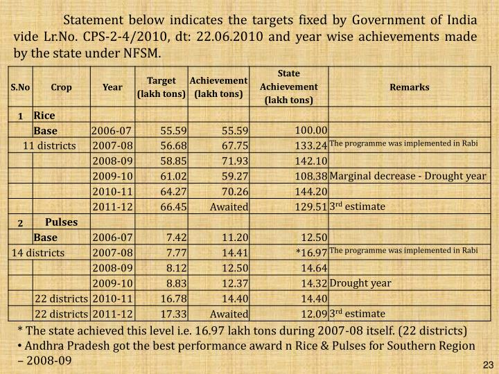 Statement below indicates the targets fixed by Government of India vide Lr.No. CPS-2-4/2010, dt: 22.06.2010 and year wise achievements made by the state under NFSM.