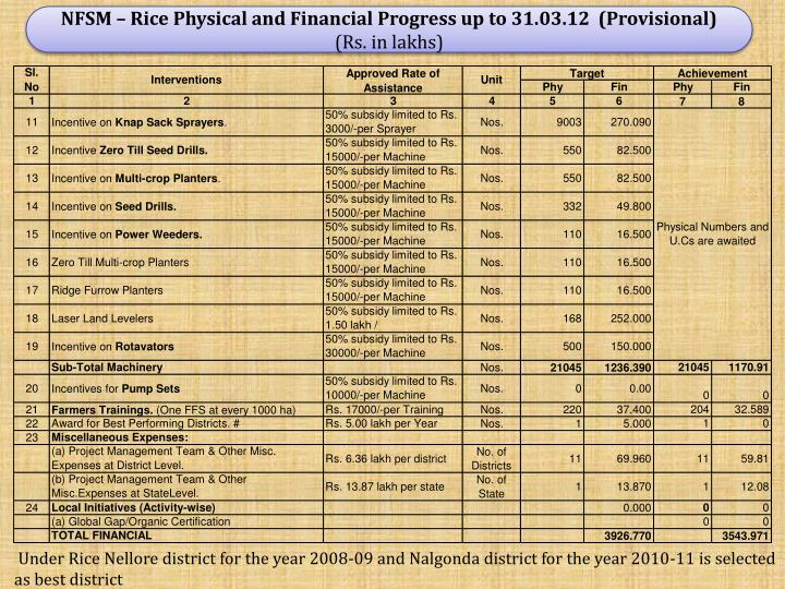 NFSM – Rice Physical and Financial Progress up to 31.03.12  (Provisional)