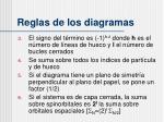 reglas de los diagramas2