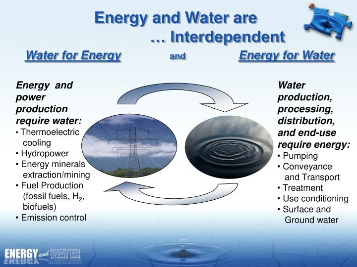 Energy and water are interdependent water for energy and energy for water