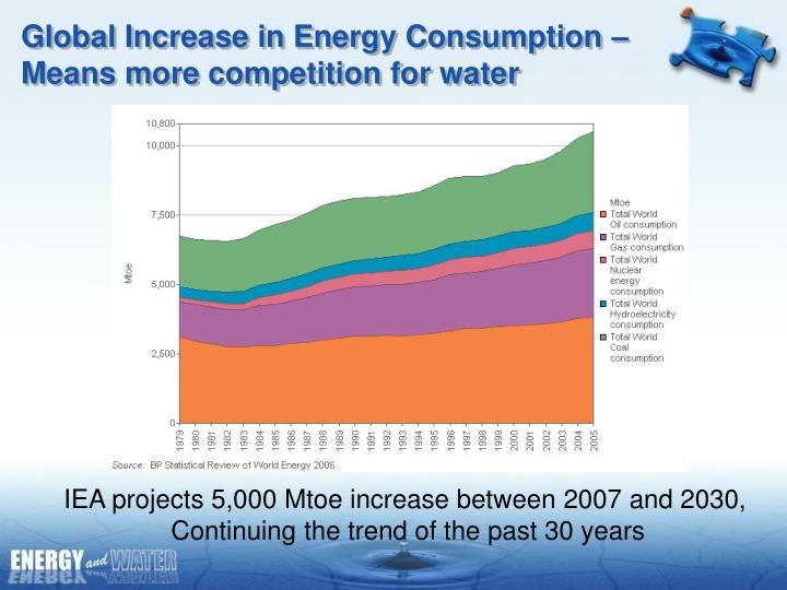 Global increase in energy consumption means more competition for water