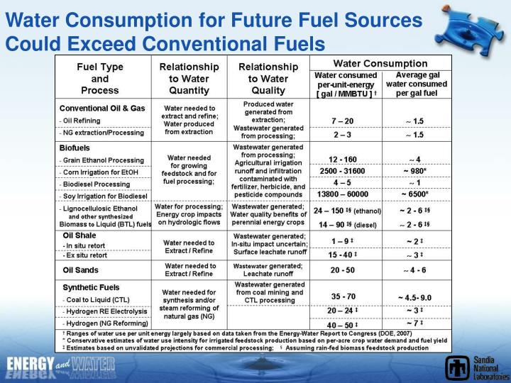 Water Consumption for Future Fuel Sources Could Exceed Conventional Fuels