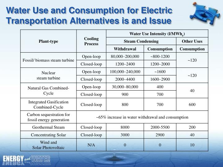 Water Use and Consumption for Electric Transportation Alternatives is and Issue