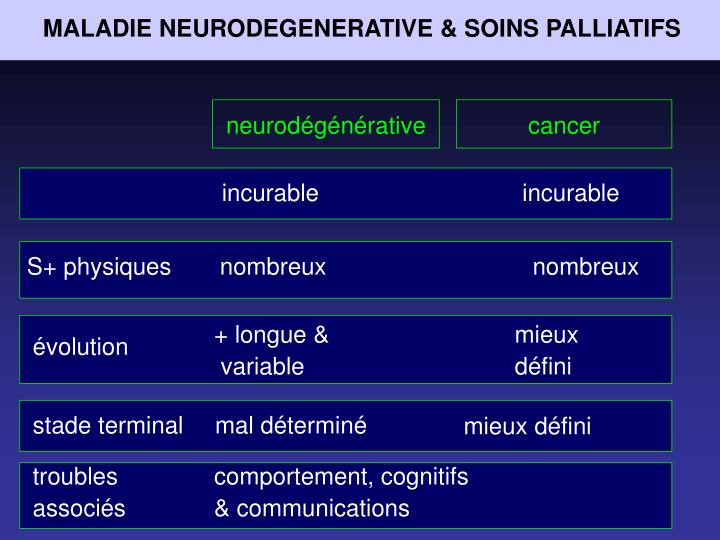 MALADIE NEURODEGENERATIVE & SOINS PALLIATIFS