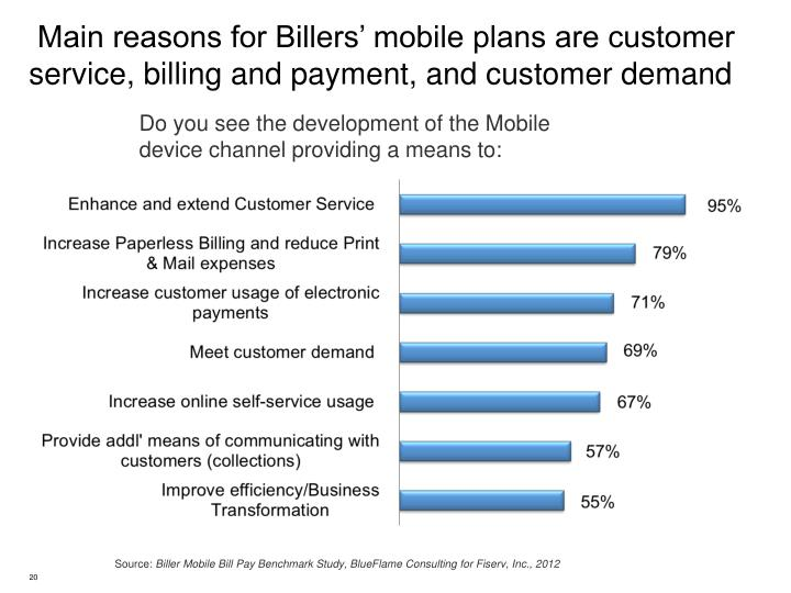 Main reasons for Billers' mobile plans are customer service, billing and payment, and customer demand