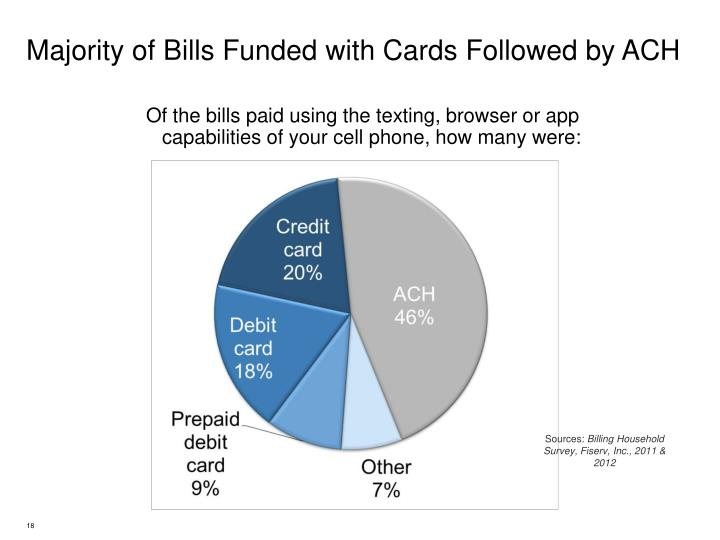 Majority of Bills Funded with Cards Followed by ACH