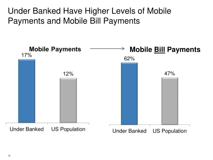 Under Banked Have Higher Levels of Mobile Payments and Mobile Bill Payments