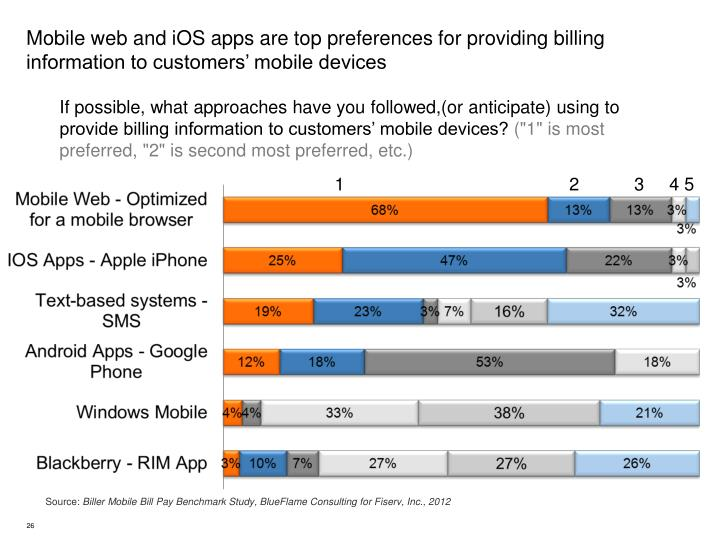 Mobile web and iOS apps are top preferences for providing billing information to customers' mobile devices