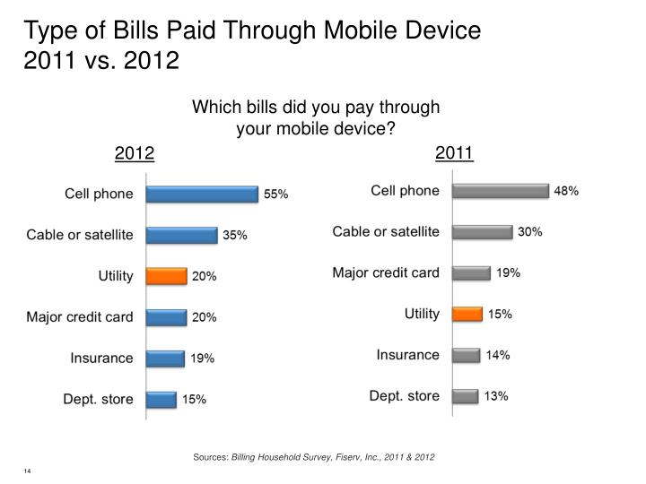Type of Bills Paid Through Mobile Device         2011 vs. 2012