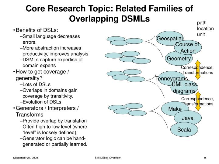 Core Research Topic: Related Families of Overlapping DSMLs