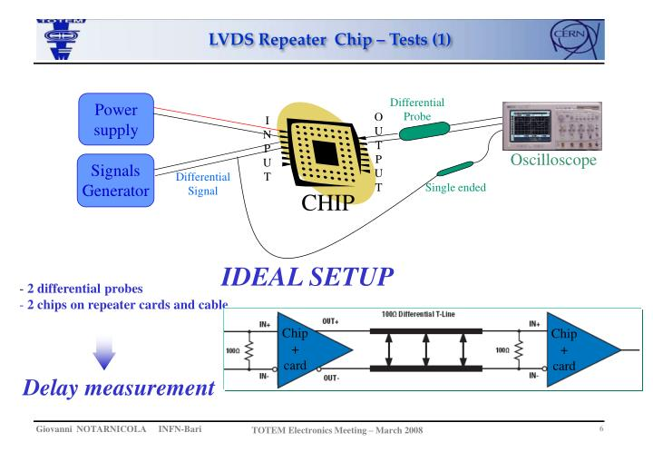 LVDS Repeater  Chip – Tests (1)