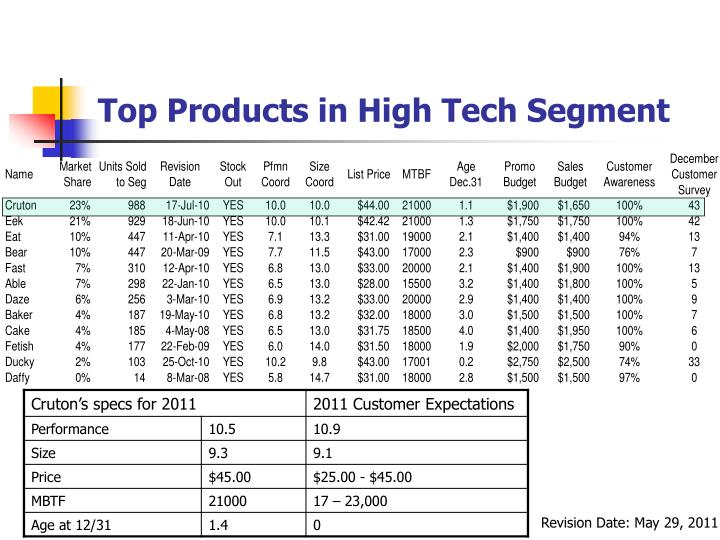 Top Products in High Tech Segment