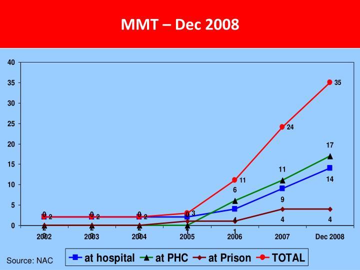 MMT – Dec 2008