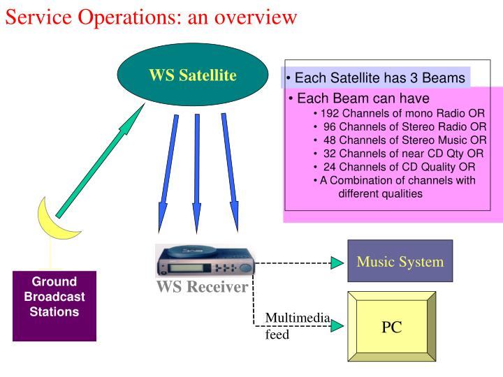 Service Operations: an overview