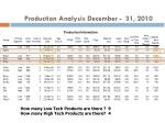 production analysis december 31 2010