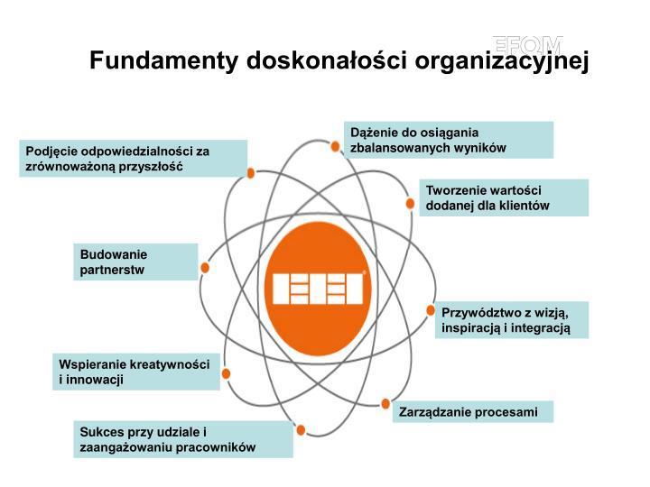 Fundamenty doskonałości organizacyjnej