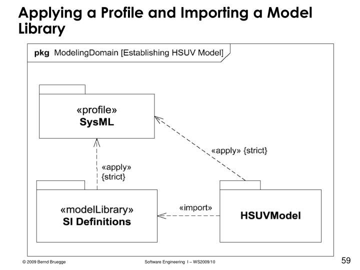 Applying a Profile and Importing a Model Library