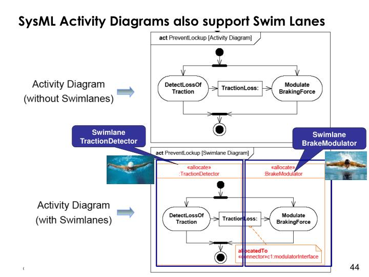 SysML Activity Diagrams also support Swim Lanes