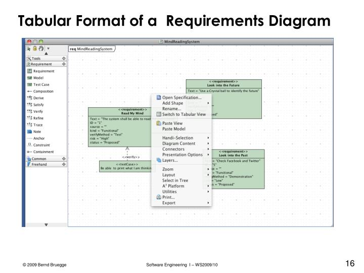 Tabular Format of a  Requirements Diagram